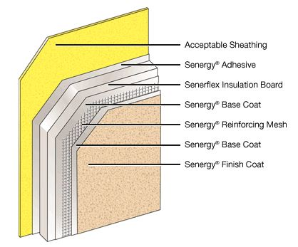 Senergy senerflex classic pb for Exterior insulation and finish system